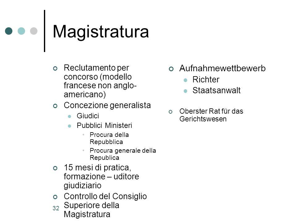 Magistratura Aufnahmewettbewerb