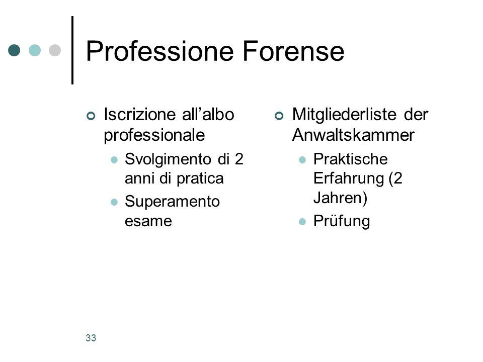 Professione Forense Iscrizione all'albo professionale