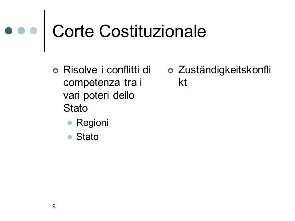 Corte Costituzionale Risolve i conflitti di competenza tra i vari poteri dello Stato. Regioni. Stato.