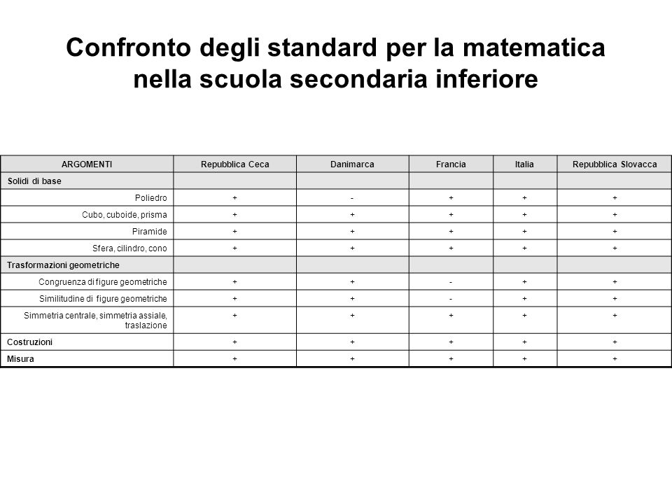 Confronto degli standard per la matematica nella scuola secondaria inferiore