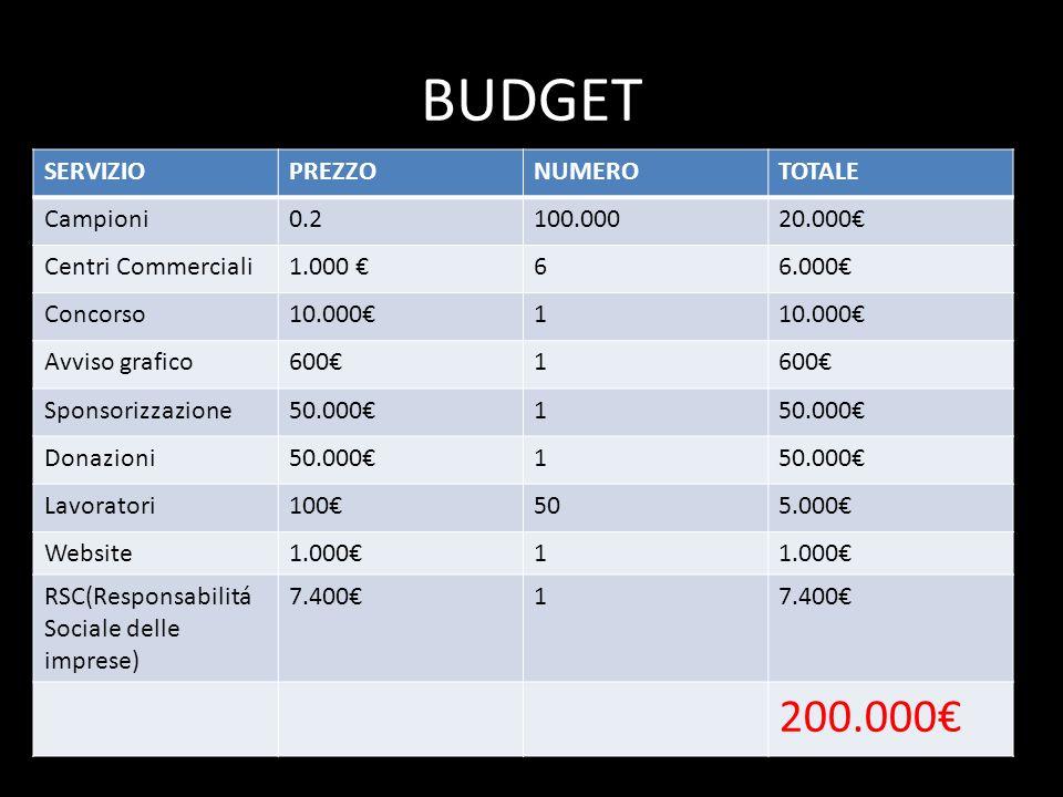 BUDGET 200.000€ SERVIZIO PREZZO NUMERO TOTALE Campioni 0.2 100.000