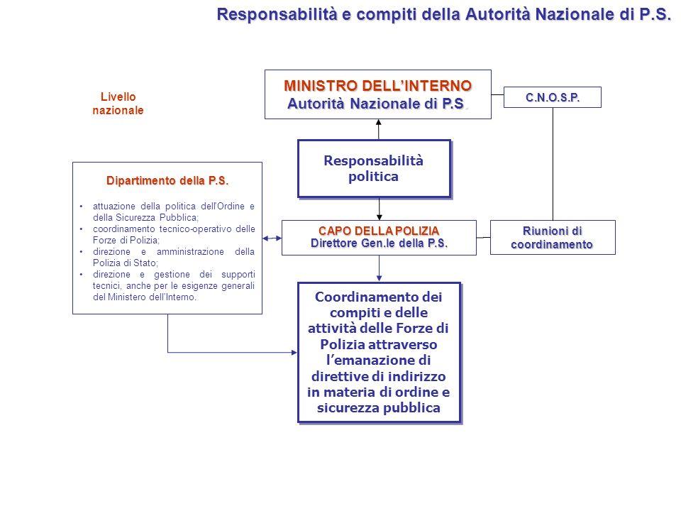 Responsabilità e compiti della Autorità Nazionale di P.S.