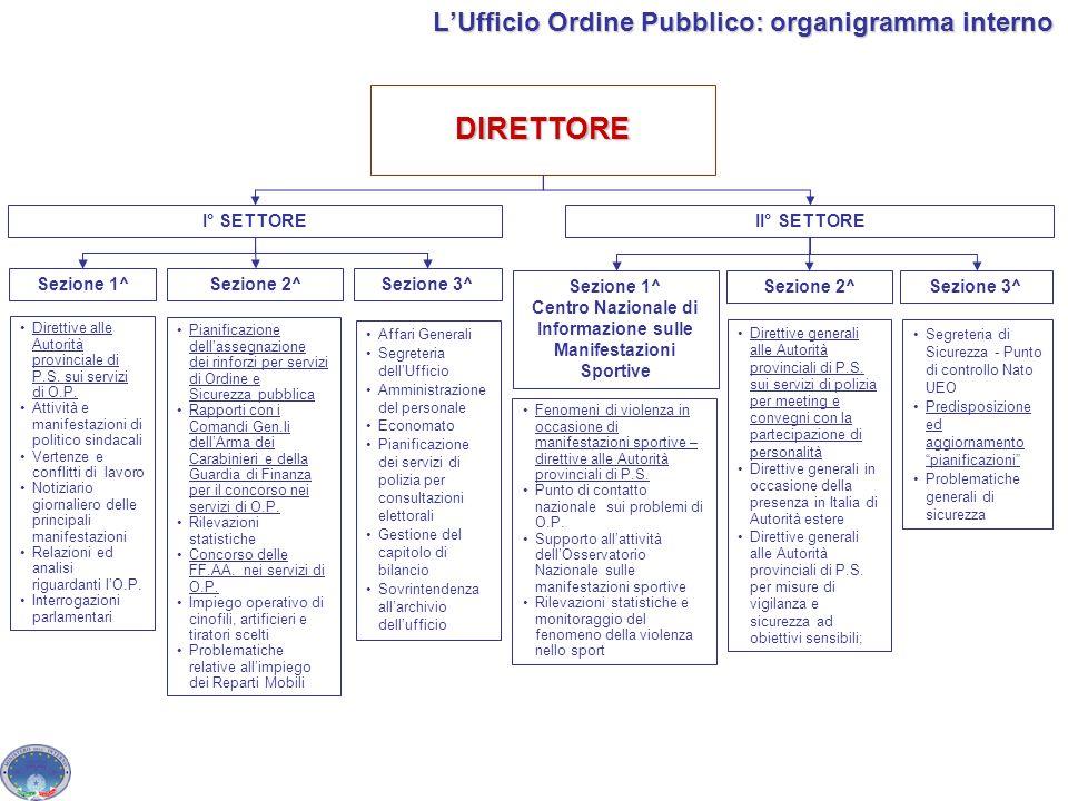 L'Ufficio Ordine Pubblico: organigramma interno