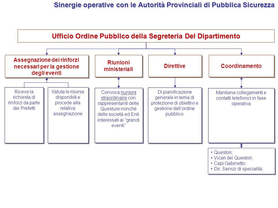 Sinergie operative con le Autorità Provinciali di Pubblica Sicurezza