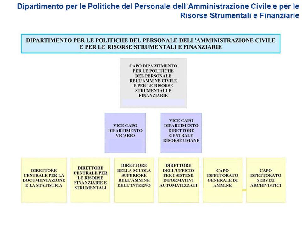 Dipartimento per le Politiche del Personale dell'Amministrazione Civile e per le Risorse Strumentali e Finanziarie