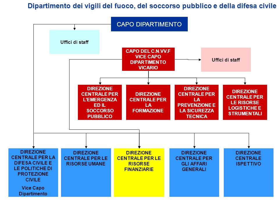Dipartimento dei vigili del fuoco, del soccorso pubblico e della difesa civile