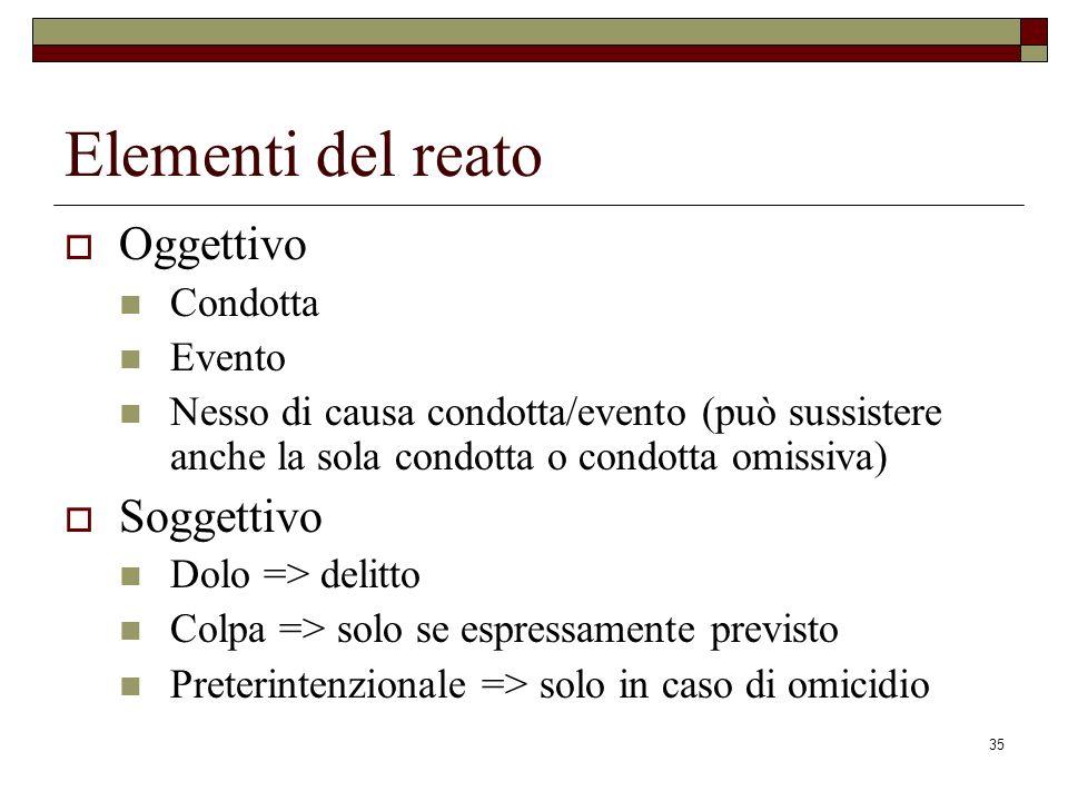 Elementi del reato Oggettivo Soggettivo Condotta Evento