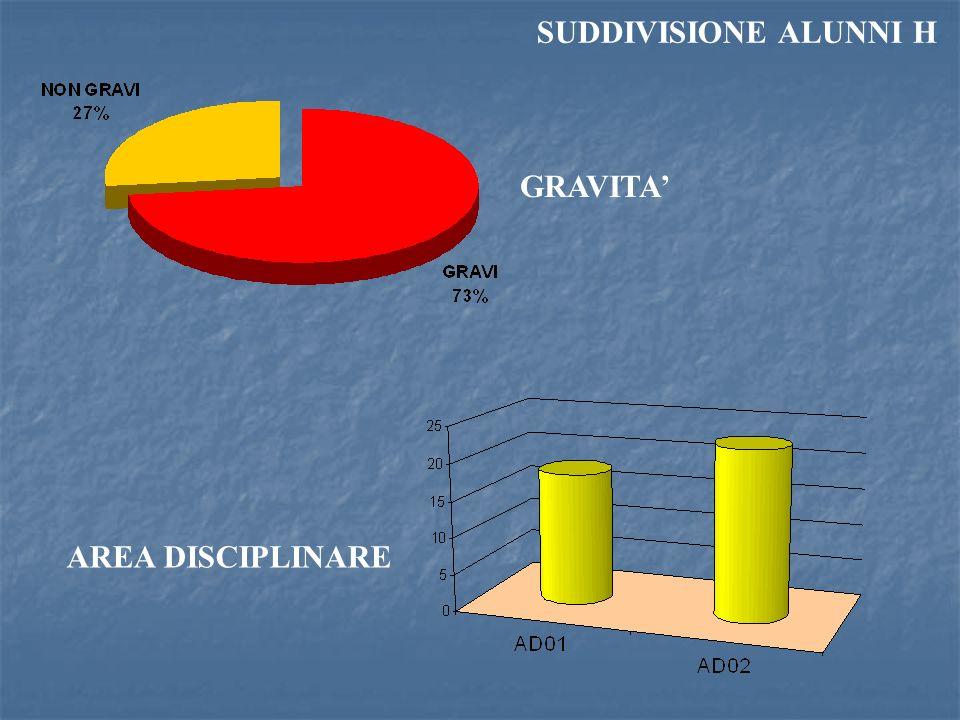 SUDDIVISIONE ALUNNI H GRAVITA' AREA DISCIPLINARE