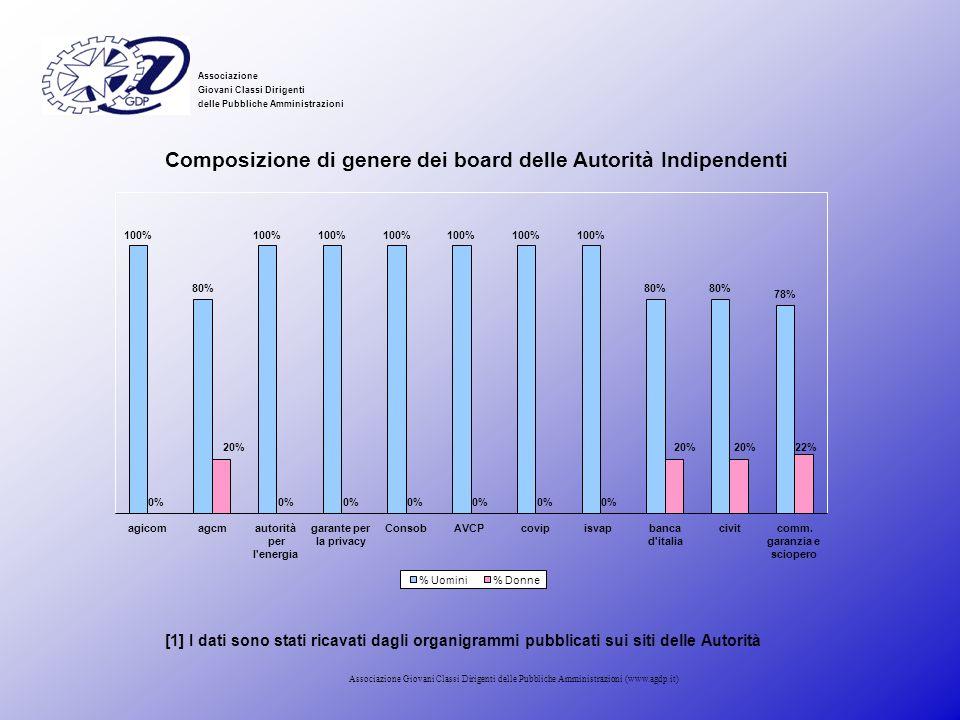 Composizione di genere dei board delle Autorità Indipendenti