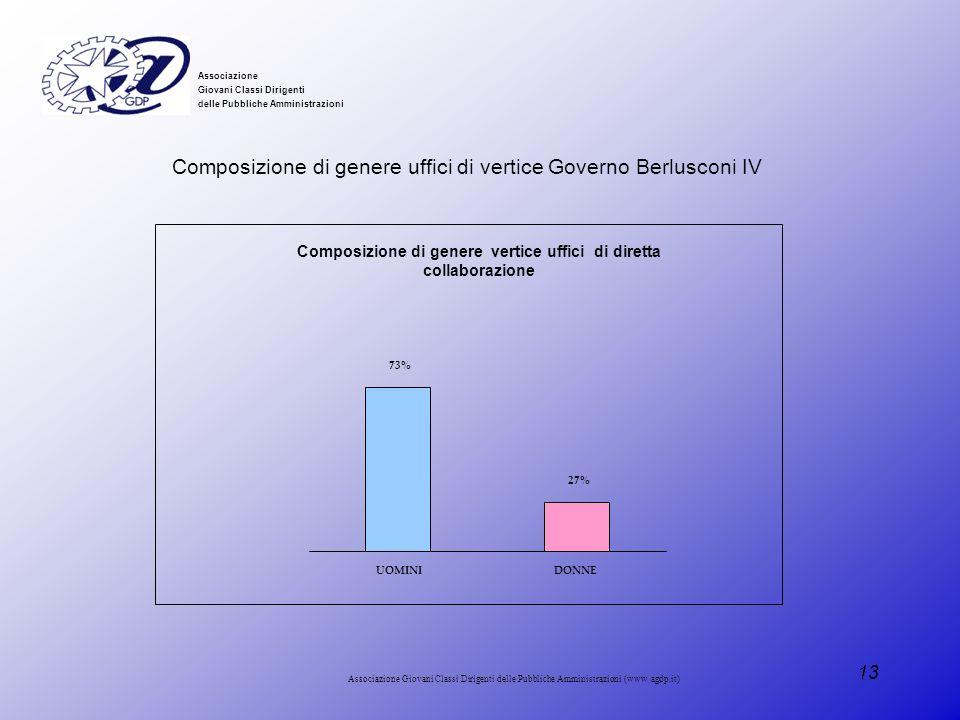 Composizione di genere vertice uffici di diretta collaborazione