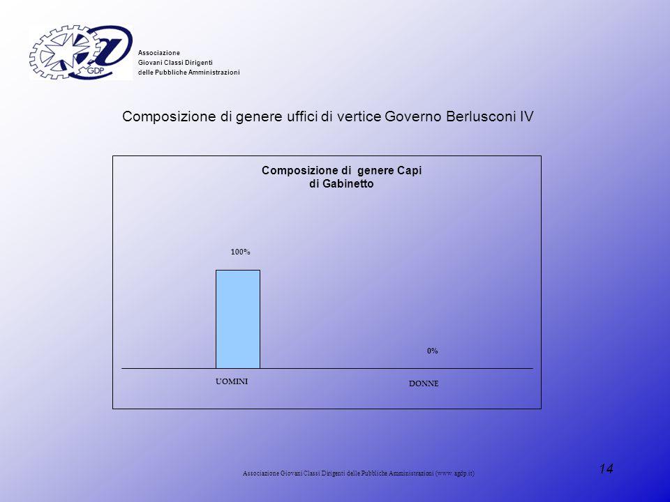 Composizione di genere Capi di Gabinetto