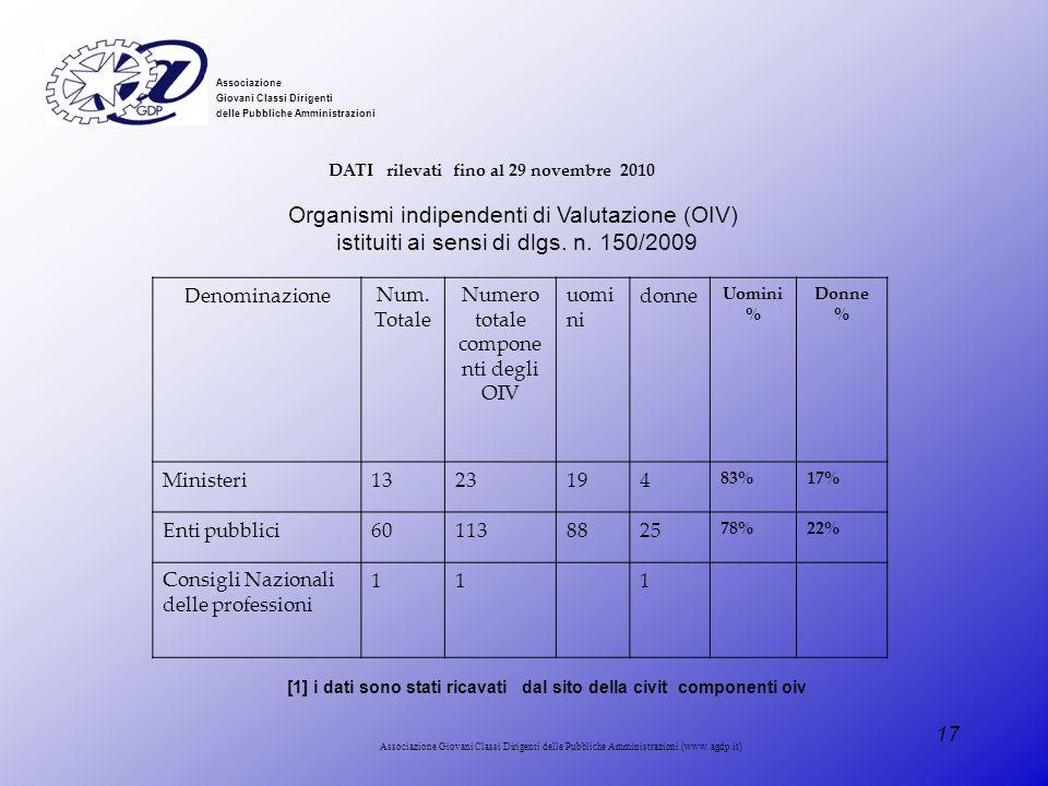 Organismi indipendenti di Valutazione (OIV)