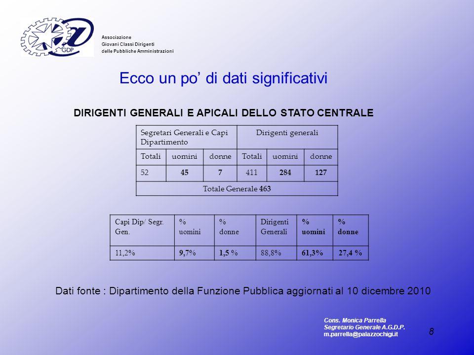 DIRIGENTI GENERALI E APICALI DELLO STATO CENTRALE