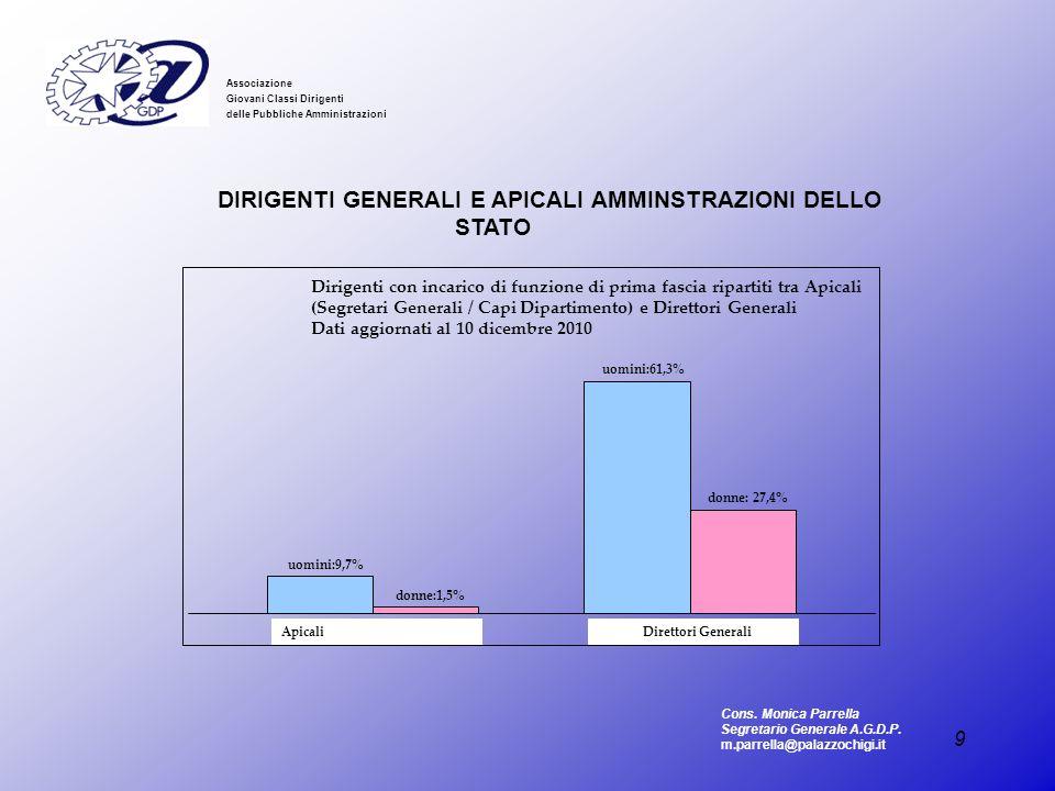DIRIGENTI GENERALI E APICALI AMMINSTRAZIONI DELLO STATO
