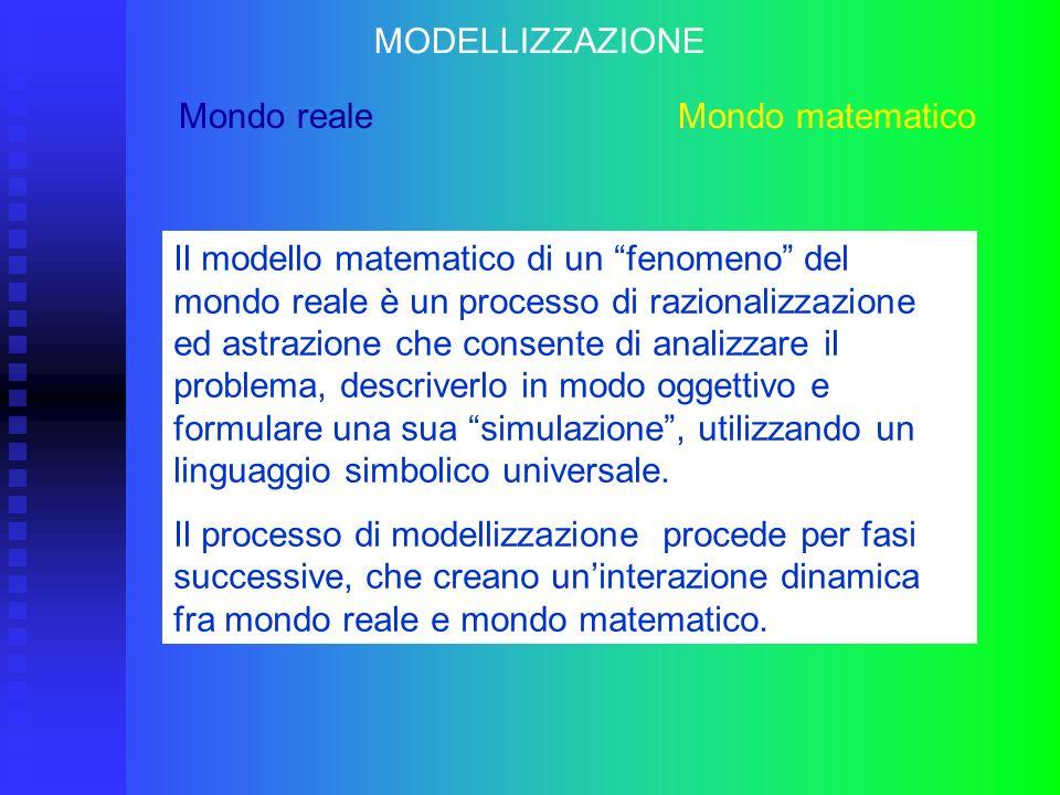 MODELLIZZAZIONE Mondo reale Mondo matematico.
