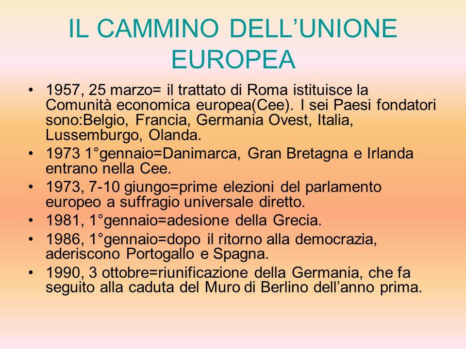 IL CAMMINO DELL'UNIONE EUROPEA