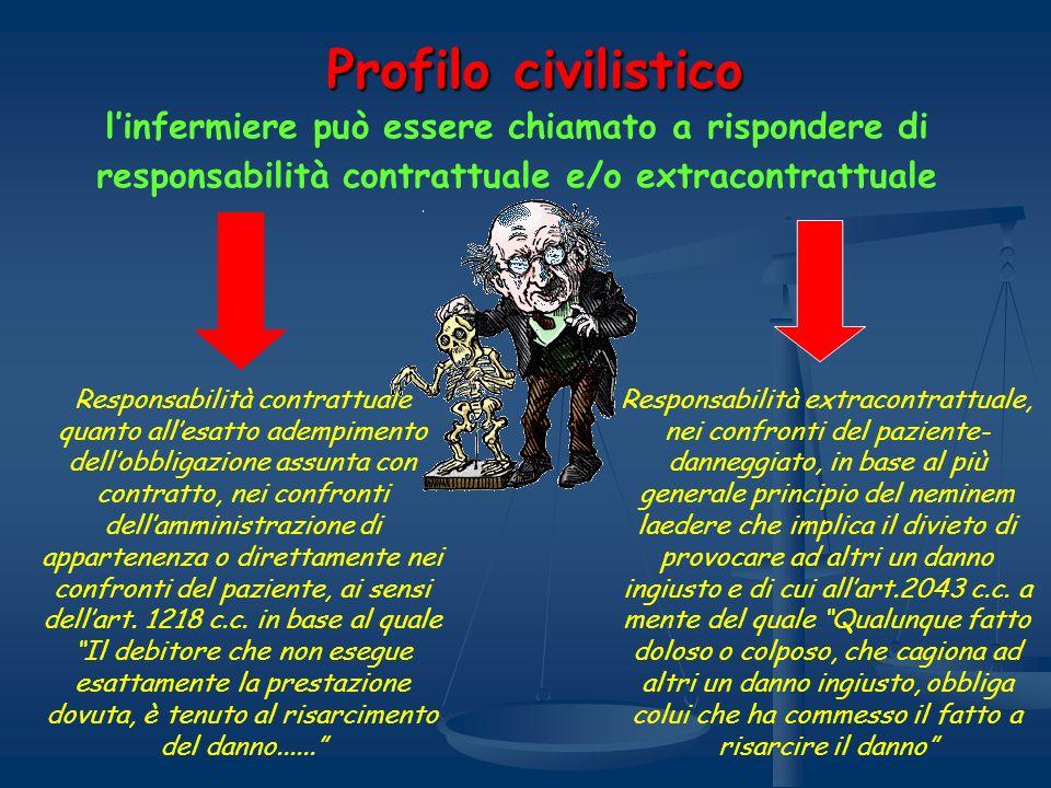 Profilo civilistico l'infermiere può essere chiamato a rispondere di responsabilità contrattuale e/o extracontrattuale.