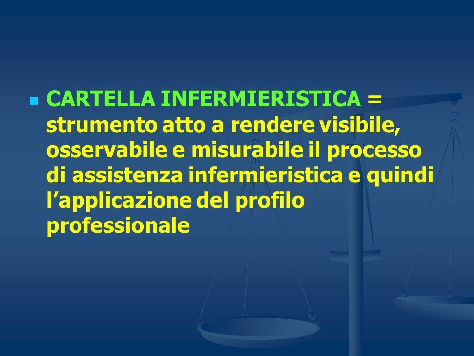 CARTELLA INFERMIERISTICA = strumento atto a rendere visibile, osservabile e misurabile il processo di assistenza infermieristica e quindi l'applicazione del profilo professionale