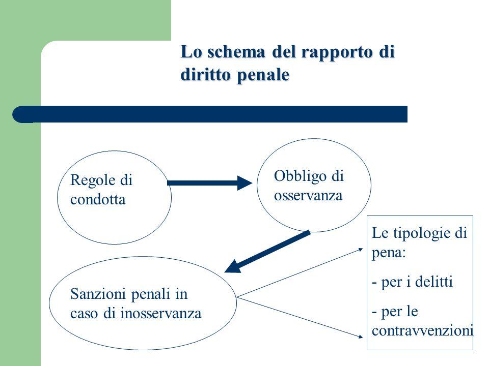 Lo schema del rapporto di diritto penale