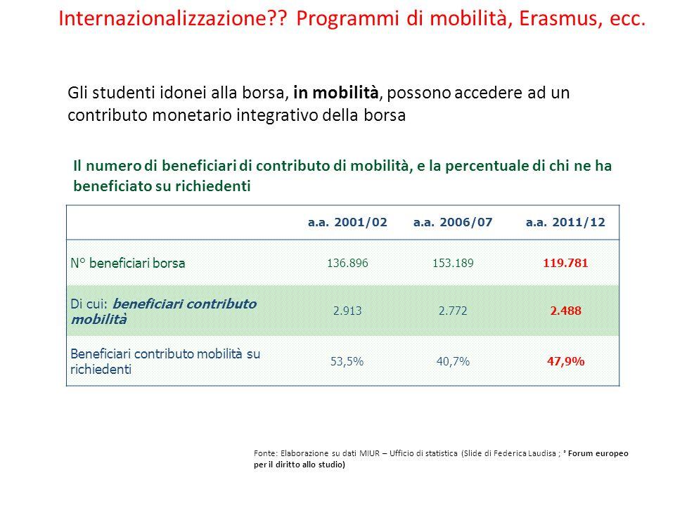 Internazionalizzazione Programmi di mobilità, Erasmus, ecc.