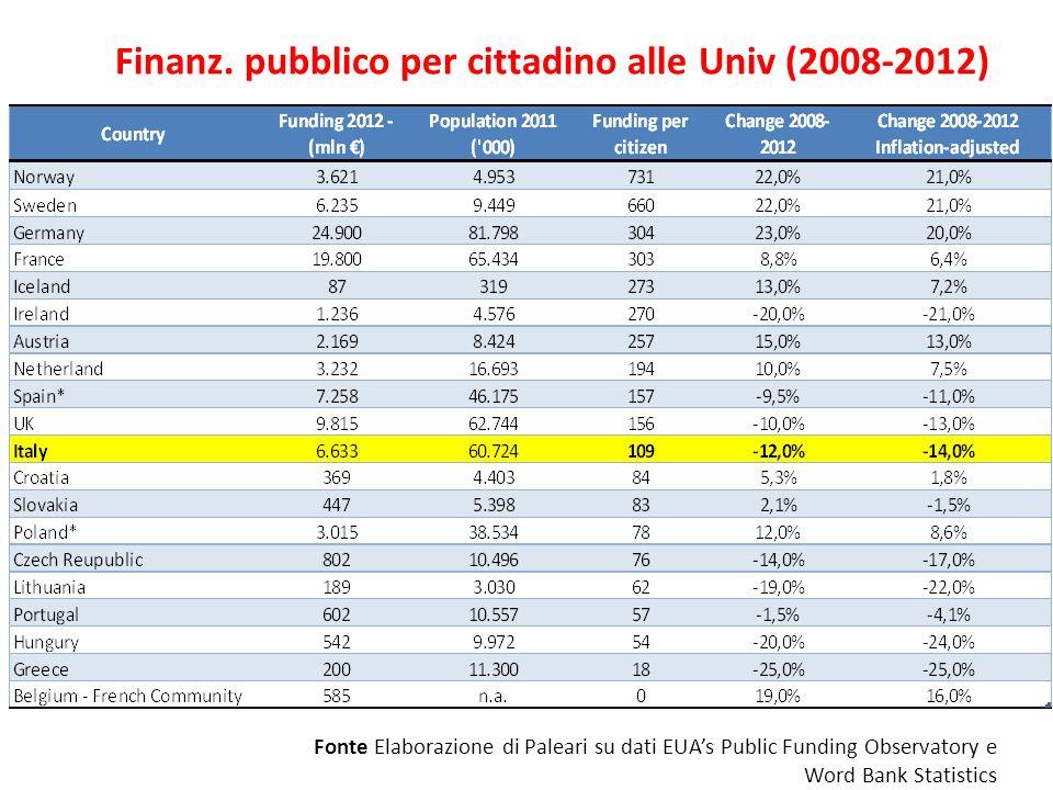 Finanz. pubblico per cittadino alle Univ (2008-2012)