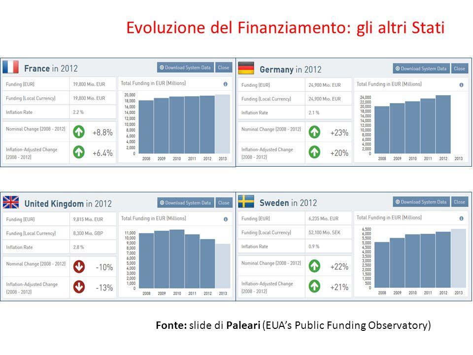 Evoluzione del Finanziamento: gli altri Stati