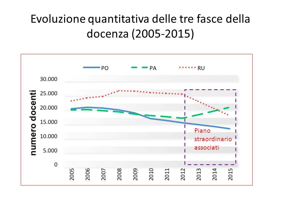 Evoluzione quantitativa delle tre fasce della docenza (2005-2015)