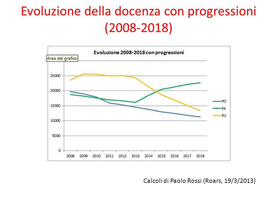 Evoluzione della docenza con progressioni (2008-2018)