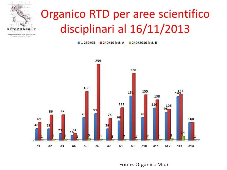 Organico RTD per aree scientifico disciplinari al 16/11/2013