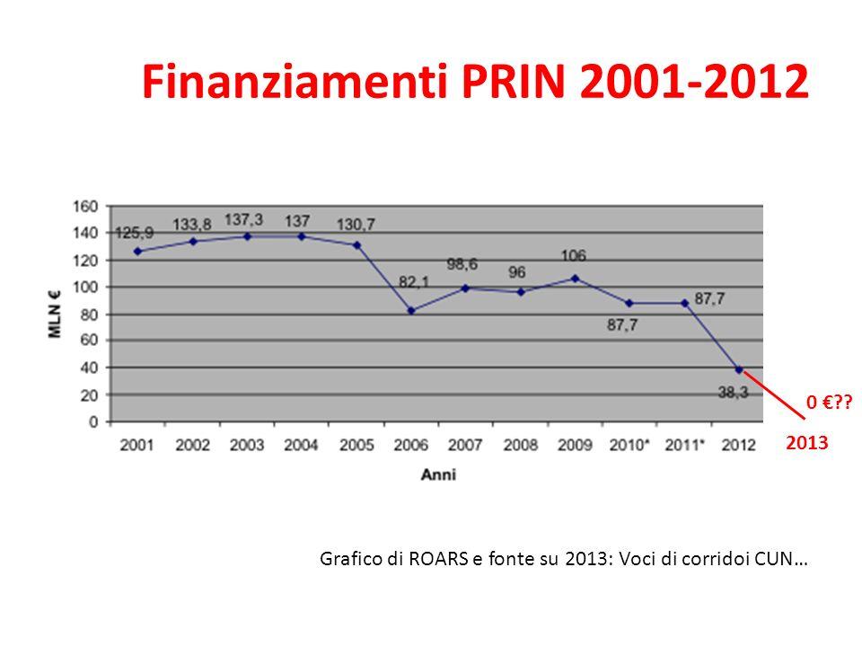 Finanziamenti PRIN 2001-2012 0 € 2013 Grafico di ROARS e fonte su 2013: Voci di corridoi CUN…