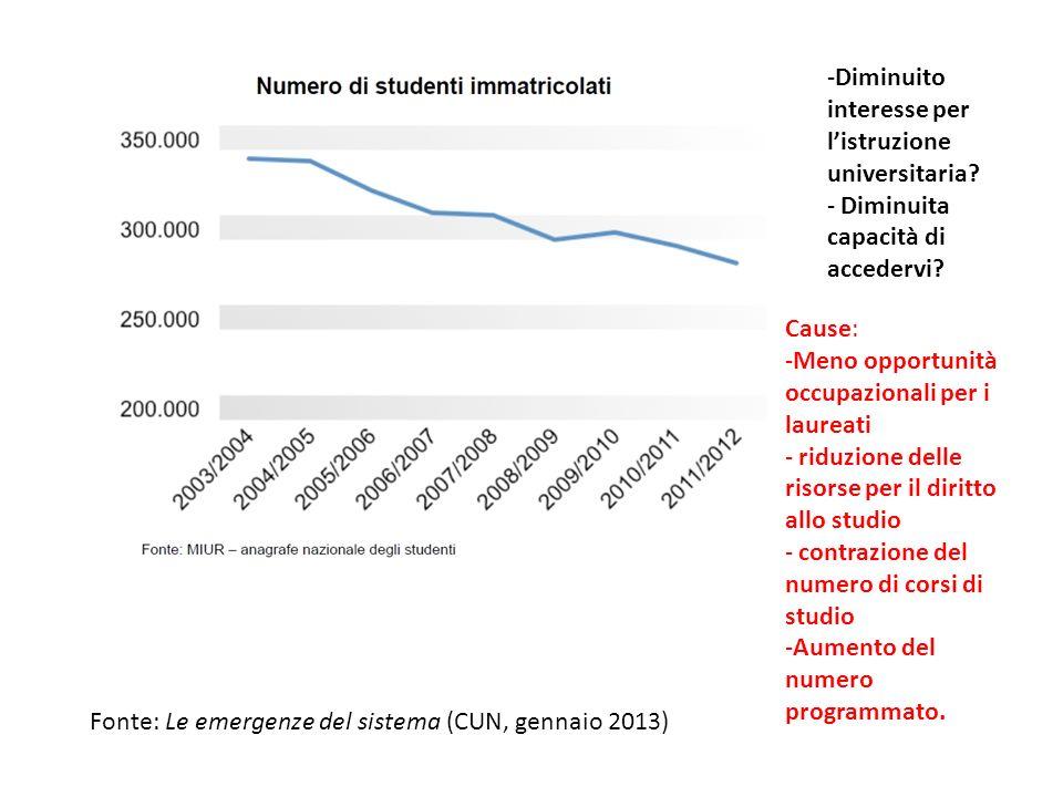 Diminuito interesse per l'istruzione universitaria