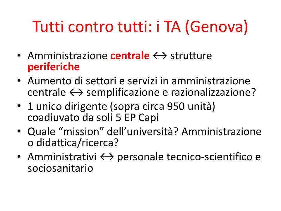 Tutti contro tutti: i TA (Genova)