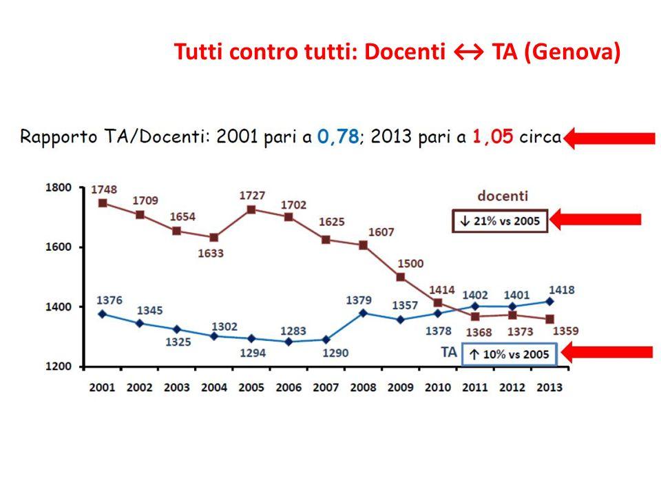Tutti contro tutti: Docenti ↔ TA (Genova)