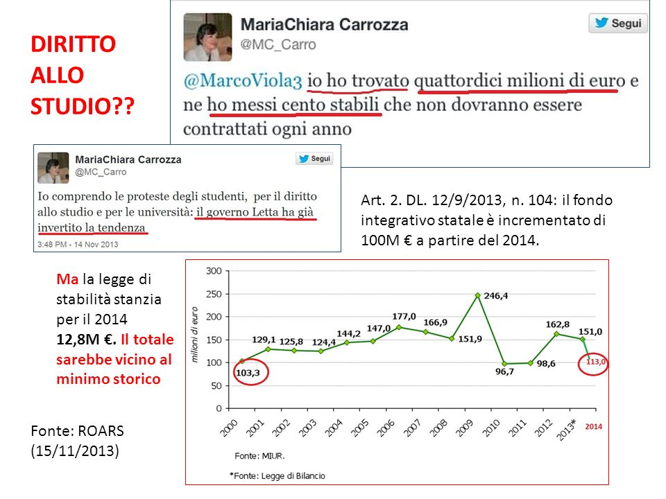 DIRITTO ALLO STUDIO Art. 2. DL. 12/9/2013, n. 104: il fondo integrativo statale è incrementato di 100M € a partire del 2014.