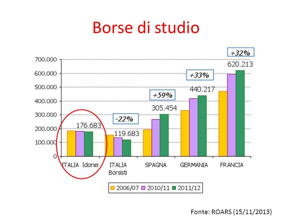 Borse di studio Fonte: ROARS (15/11/2013)