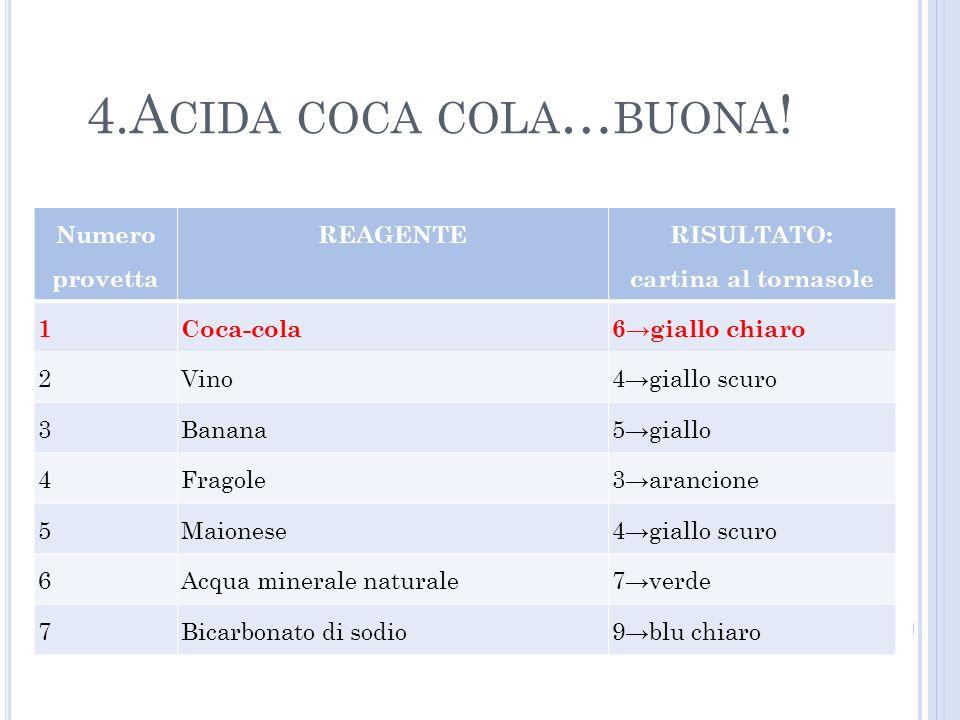 4.Acida coca cola…buona! Numero provetta REAGENTE RISULTATO: