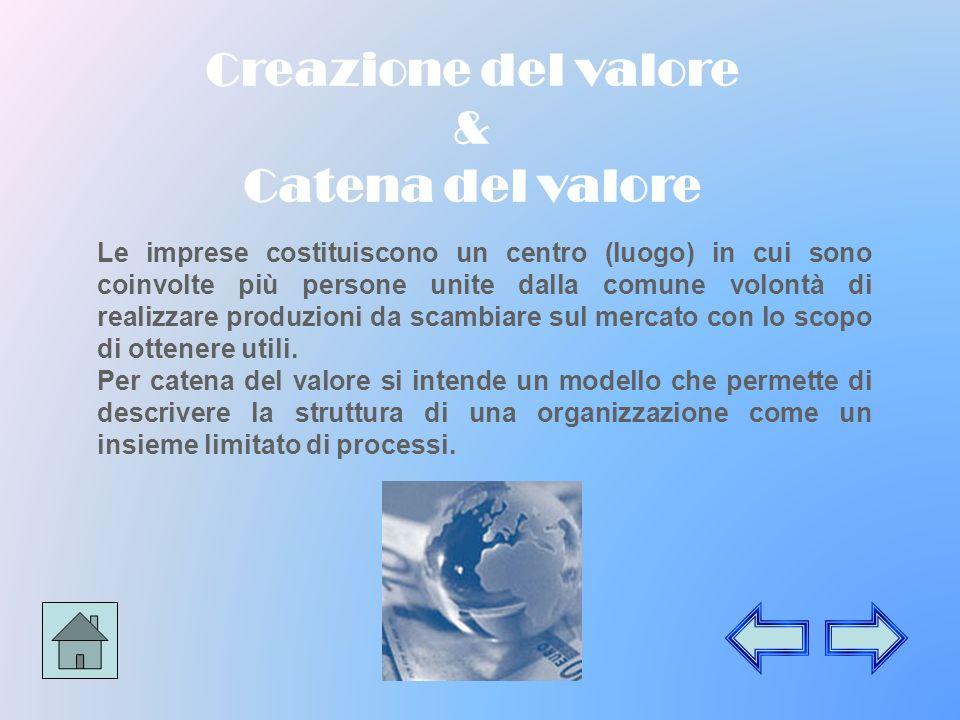 Creazione del valore & Catena del valore