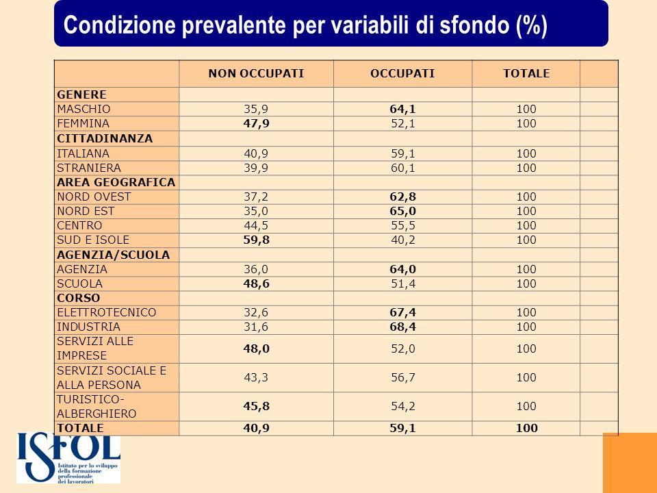 Condizione prevalente per variabili di sfondo (%)
