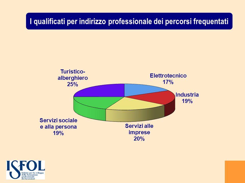 I qualificati per indirizzo professionale dei percorsi frequentati