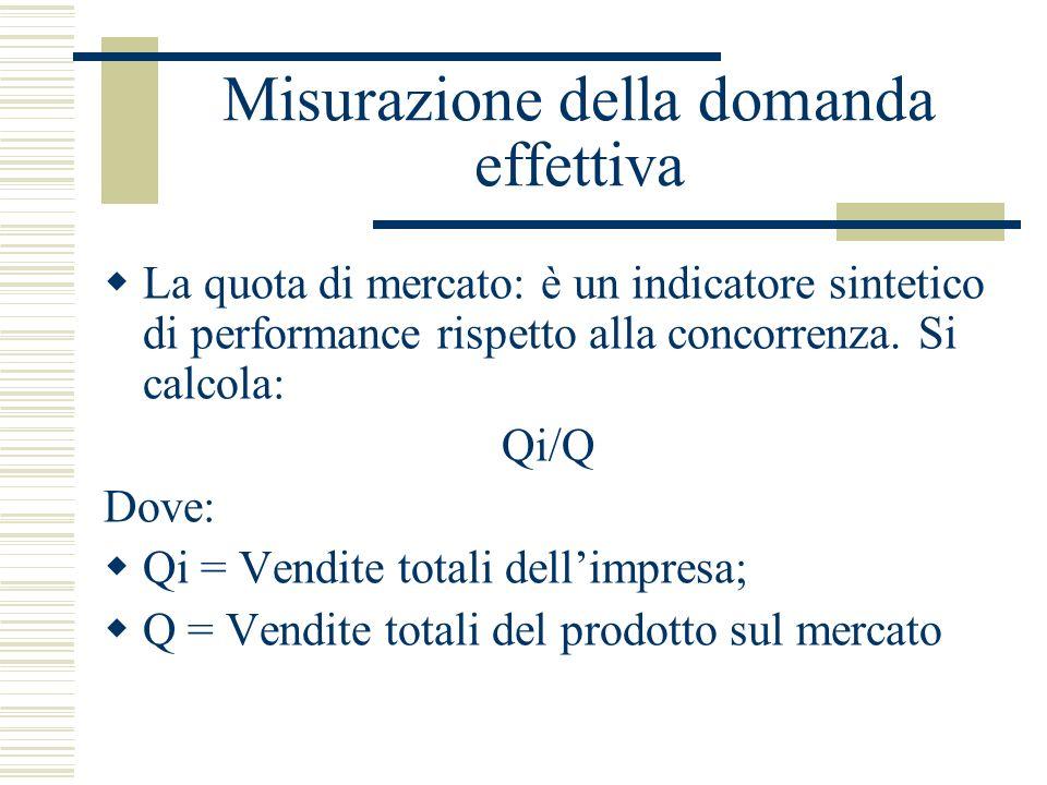 Misurazione della domanda effettiva