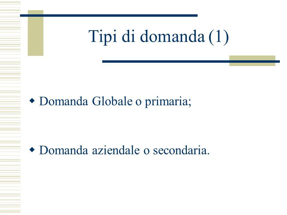 Tipi di domanda (1) Domanda Globale o primaria;
