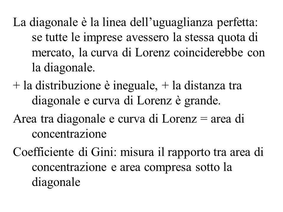 La diagonale è la linea dell'uguaglianza perfetta: se tutte le imprese avessero la stessa quota di mercato, la curva di Lorenz coinciderebbe con la diagonale.