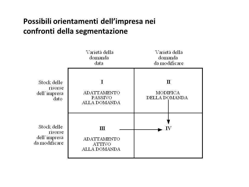Possibili orientamenti dell'impresa nei confronti della segmentazione
