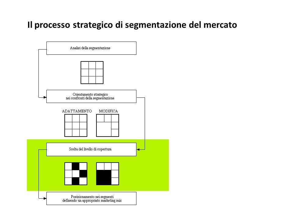Il processo strategico di segmentazione del mercato