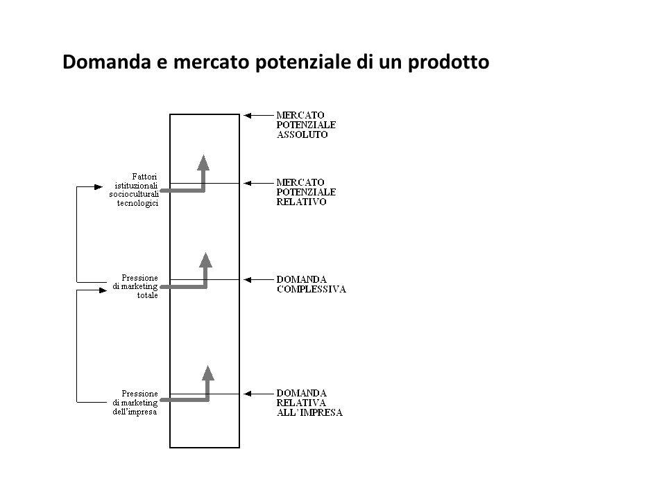 Domanda e mercato potenziale di un prodotto