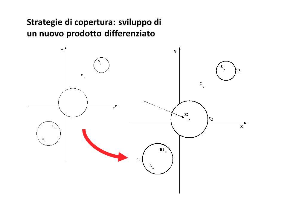 Strategie di copertura: sviluppo di un nuovo prodotto differenziato