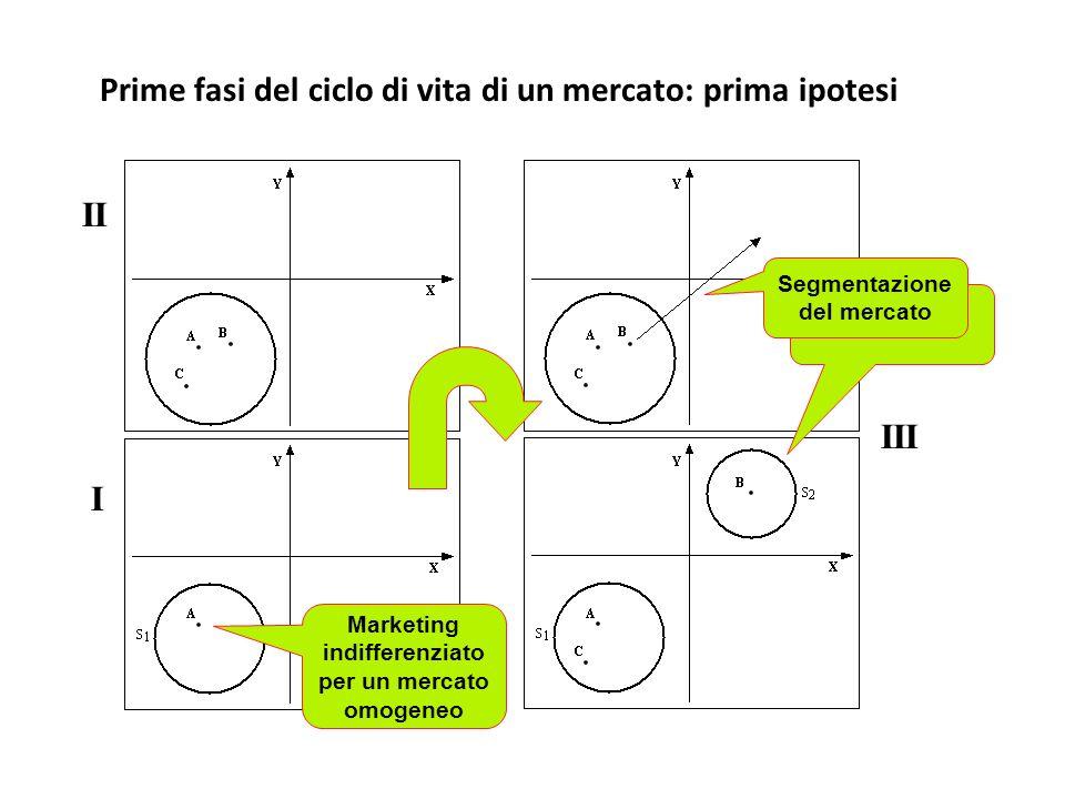 Prime fasi del ciclo di vita di un mercato: prima ipotesi