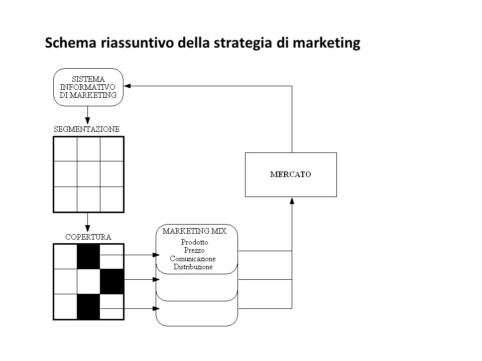 Schema riassuntivo della strategia di marketing