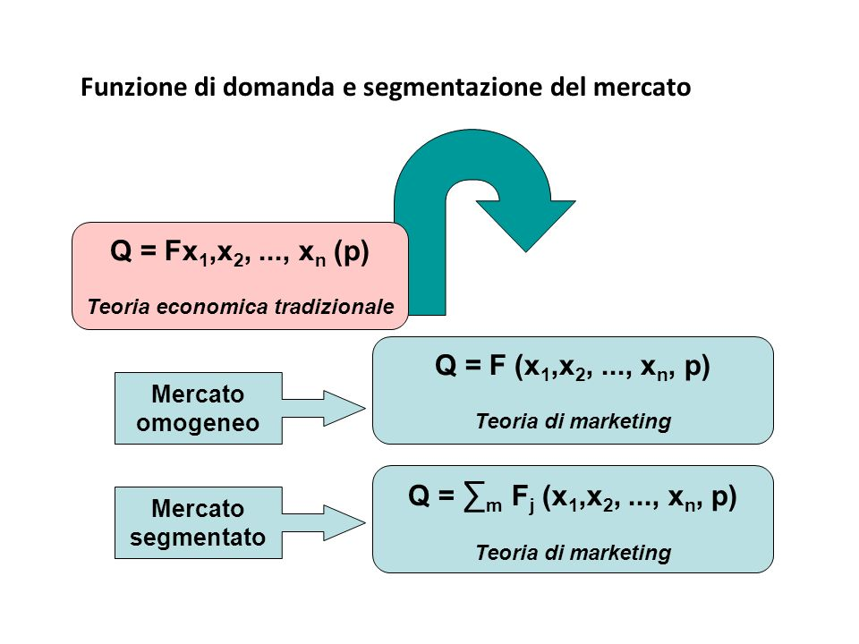 Funzione di domanda e segmentazione del mercato