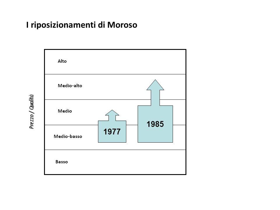 I riposizionamenti di Moroso